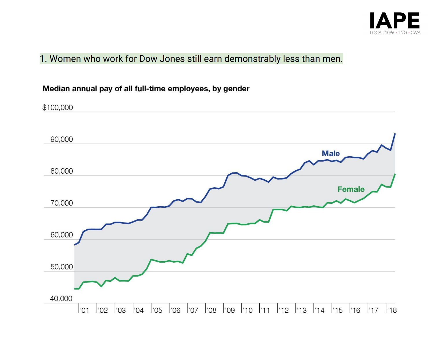 Gender penalty' an issue at Dow Jones companies, union study